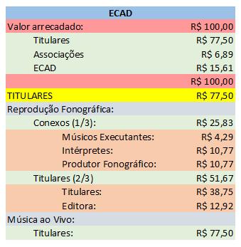 ECAD tabela remuneratória