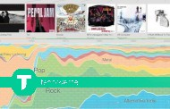 Google Music Timeline: a ascenção e queda do seu ídolo musical!